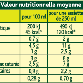 Comprendre le Tableau Nutritionnel