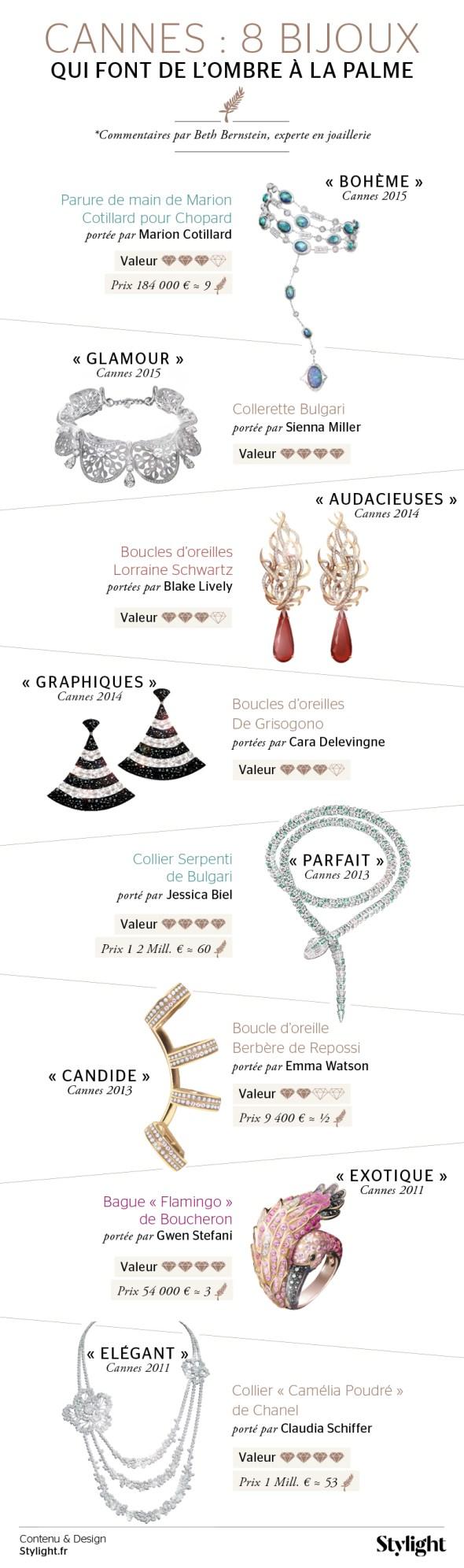 les-joyaux-de-la-croisette-les-bijoux-qui-font-de-l-ombre-a-le-palme-infographie-Stylight