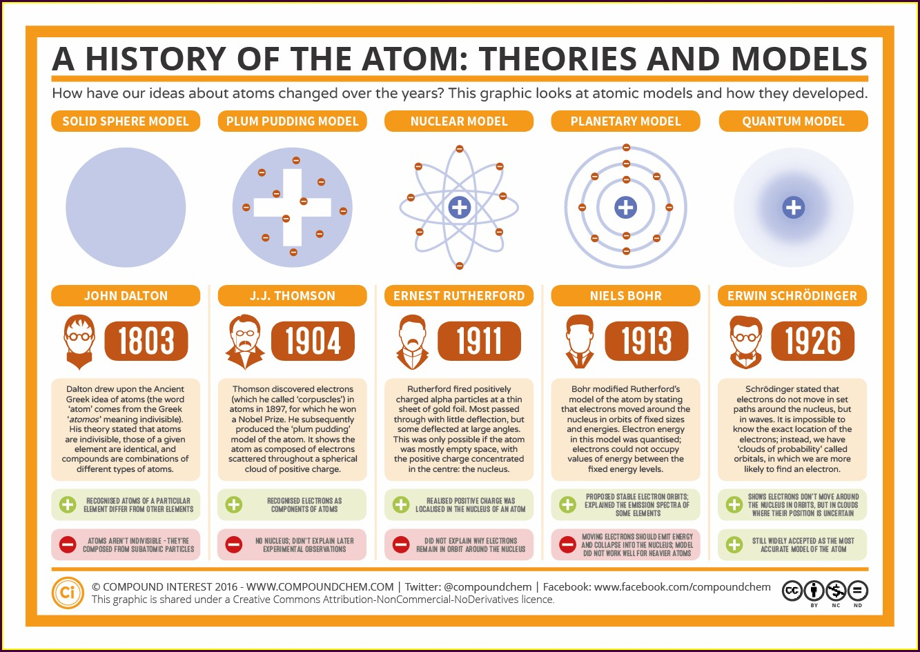 Cell Theory Timeline Worksheet