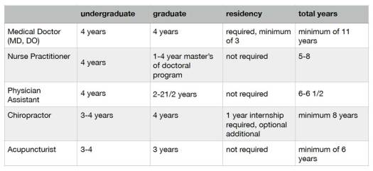 Table describing the education and expertise required to become a physician