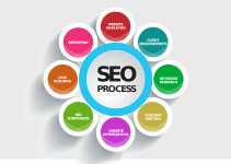 SEO Process and Factors