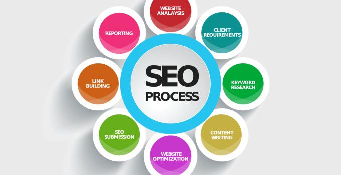 SEO Process and Factors