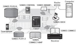 sonos_productfamily | LeslievilleGeek TV Installation  Home Theatre  Cabling & Wiring
