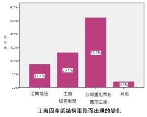 圖 3. 工廠因產業結構重整而出現的變化