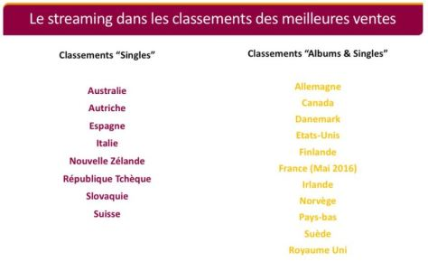 streaming-classement-ventes