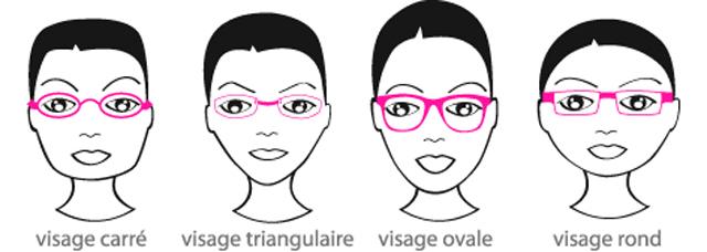 Forme monture usine à lunettes