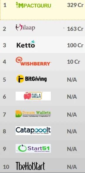 list of crowdfunding websites india