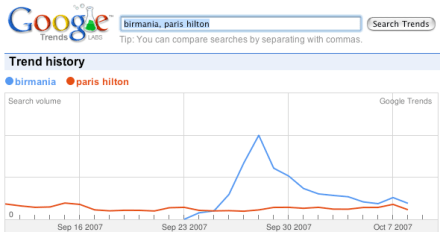 Birmania vs Paris Hilton