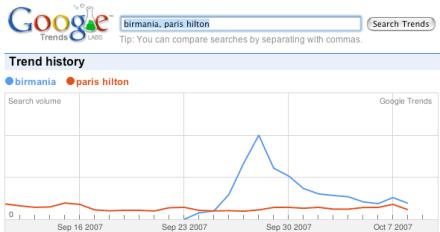 Birmania vs Paris Hilton