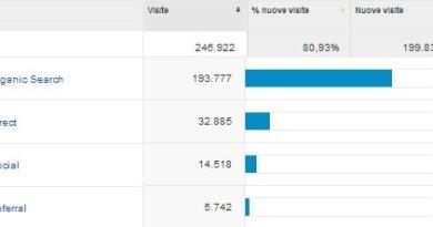 Social (network) o visite dirette? Il dilemma su Google Analytics