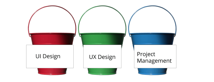 """An image of three buckets with different job titles on them (UI Design, UX Design, and Project Management), illustrating Let's Eat, Grandma's """"bucket method of applying for multiple jobs at the same time."""
