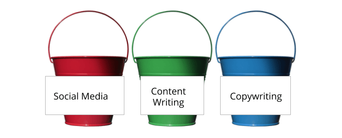 """An image of three buckets with different marketing skill areas on them (Social Media, Content Writing, Copywriting), illustrating Let's Eat, Grandma's """"bucket method"""" of applying for more than one job."""