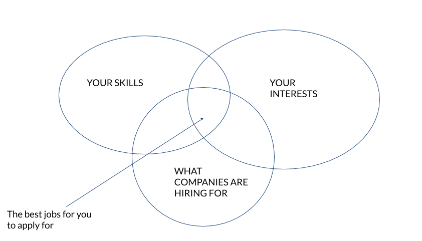 """A triple venn diagram with section labeled """"Your Skills"""", """"Your Interests,"""" and """"What Companies Are Hiring For"""", illustrating a thought process that is key for applying to more than one job."""