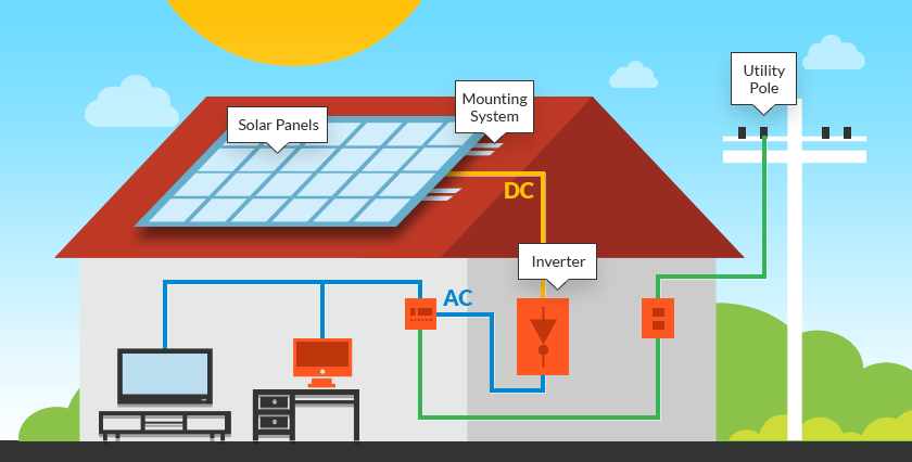 Complete Home Ac System