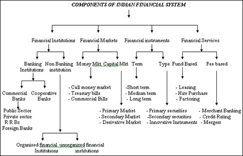 components of indian finacial market