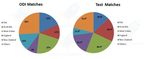 Data Interpretation For IBSP PO