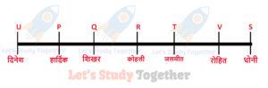 Reasoning Puzzle in Hindi