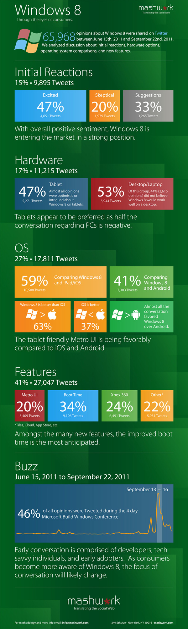 New Windows 8 Infographic from Mashwork