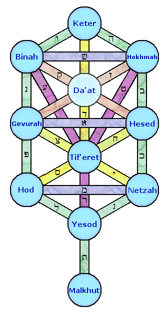 "The ""sefirot"" tree according to the Kabbalah. If you think this is complicated, you ain't seen nothin'."