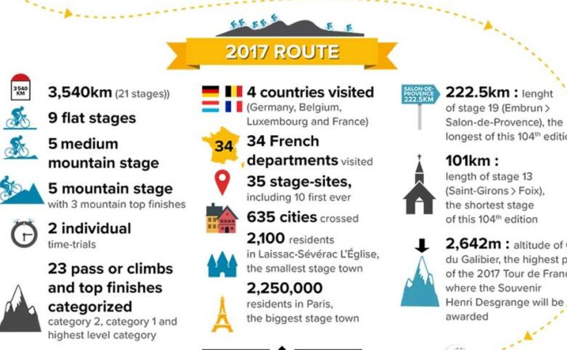 Lessons from the Tour de France