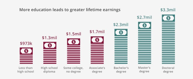 Earnings potential based on education