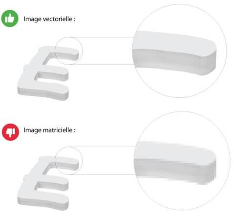 Lettres formes découpées sur-mesure effet relief - différence image vectorielle et image matricielle