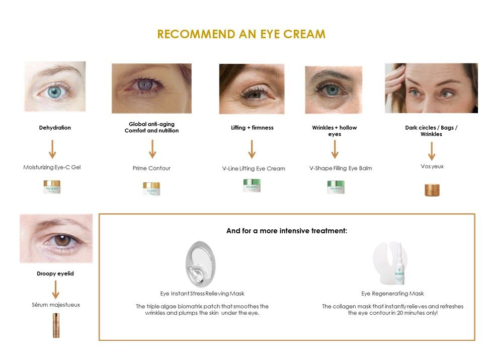 RECOMMEND AN EYE CREAM