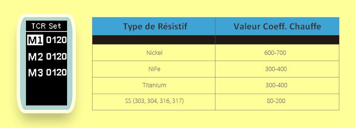 TCR values