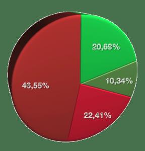 Resultaten met neurostimulator 17 feb - 10 april