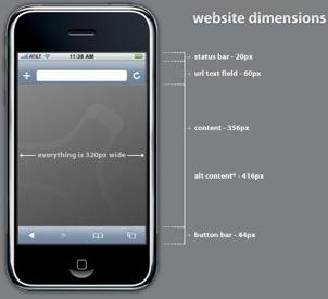 iPhone Site Specs