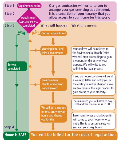 Gas_servicing_flow_chart