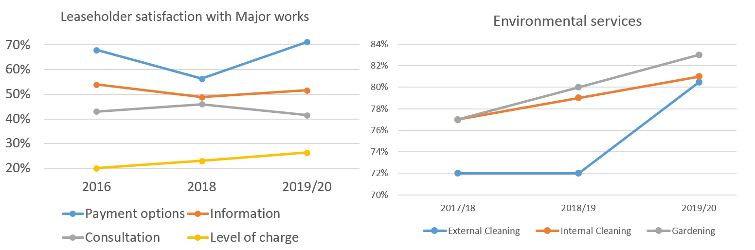 Graphs tracking leaseholder satisfaction with major works and overall satisfaction with environmental services from 2016 to 2020