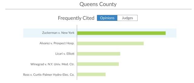 Summary Judgment: Making the Motion (NY)