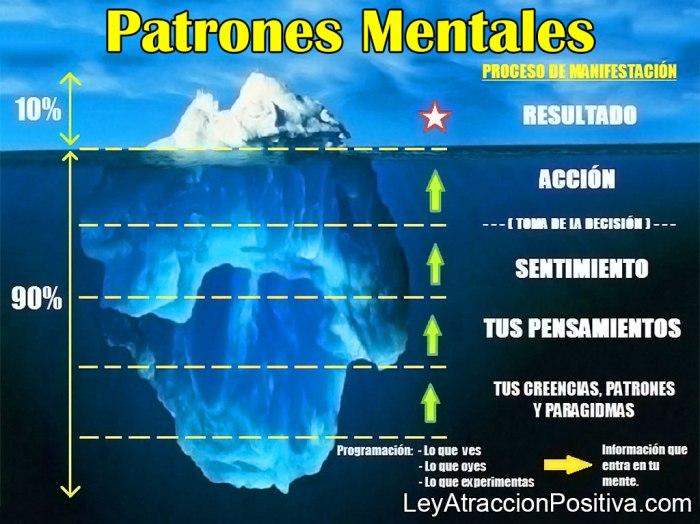 Patrones Mentales: Herramientas de Transformación del Ser