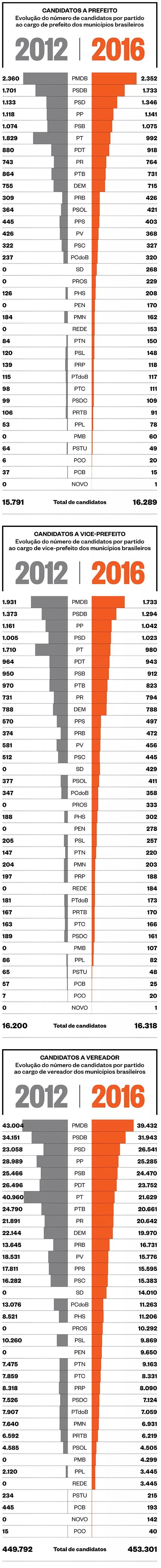 Portal LF News Lauro de Freitas -  Veja a distribuição, por partidos, dos candidatos das eleições de 2016