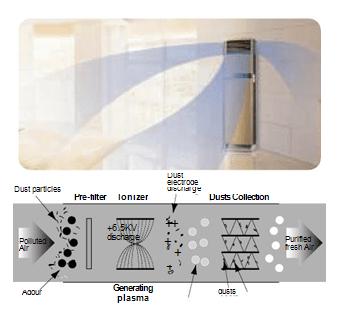 Floor Standing Air Conditioner Features