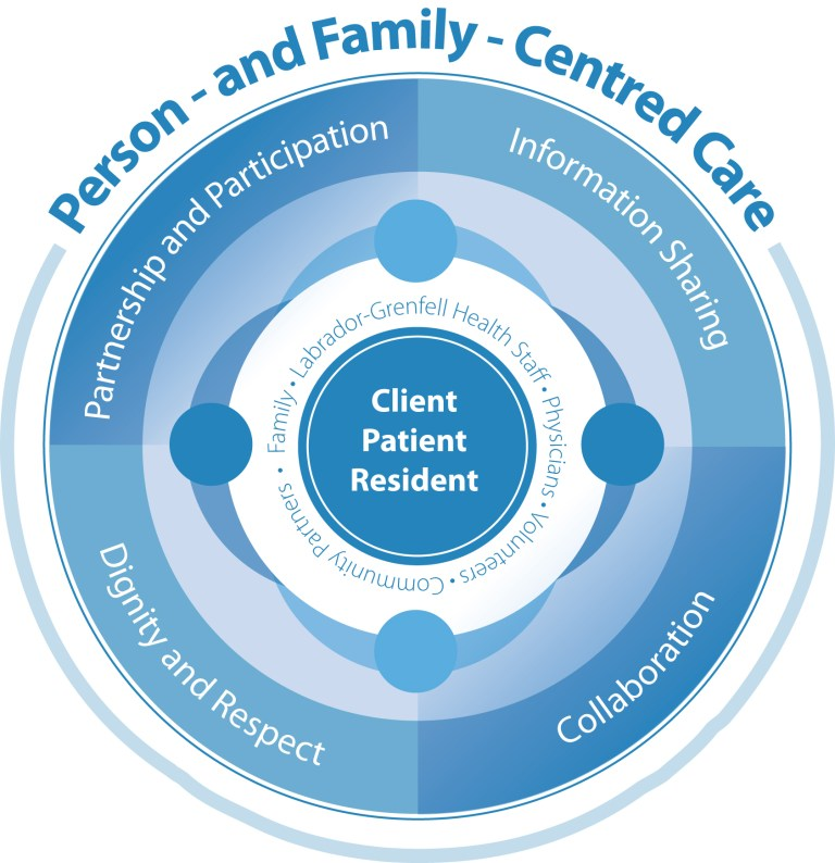 Person and Family Centered Care Model