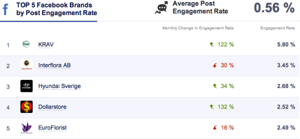 Top 5 Facebook Engagemang december 2013
