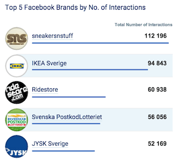 Facebook Sverige april 2015 - flest interaktioner