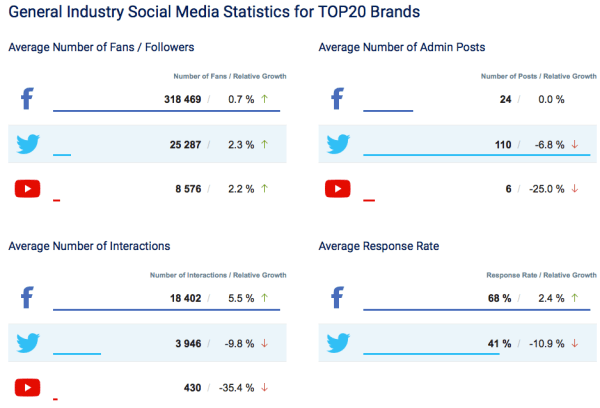 Facebook, Twitter, YouTube december Sverige 2015