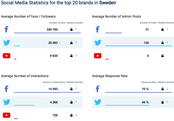 Facebook, Twitter, YouTube april Sverige 2016