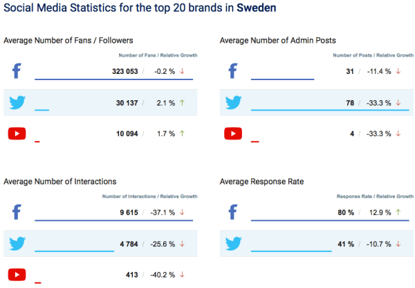 Facebook, Twitter, YouTube juli Sverige 2016