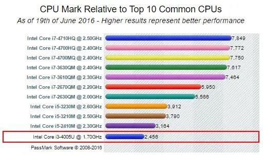 Intel Core i3-4005U - CPU Mark Relative