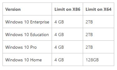 Physical Memory Limits Windows 10