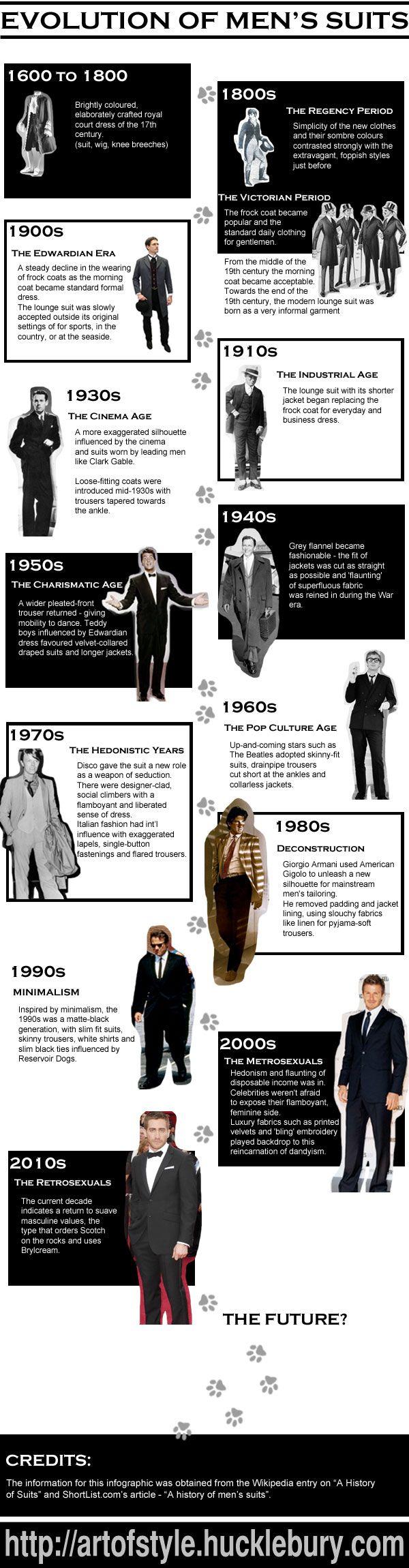 costume-homme-evolution