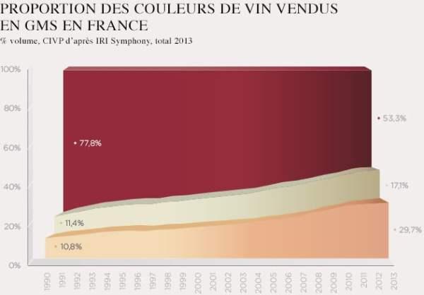 Proportion des couleurs de vins vendus en GMS en France