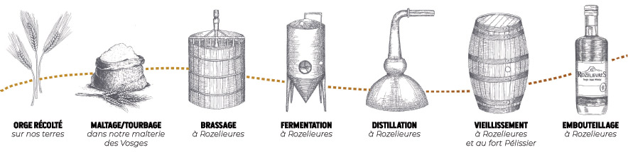 Process de fabrication du whisky français Rozelieures