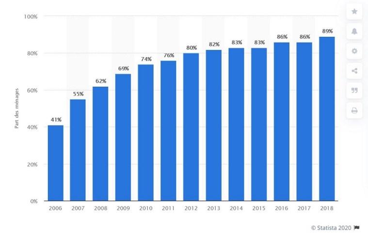 Part des ménages ayant un accès internet en France de 2006 à 2018