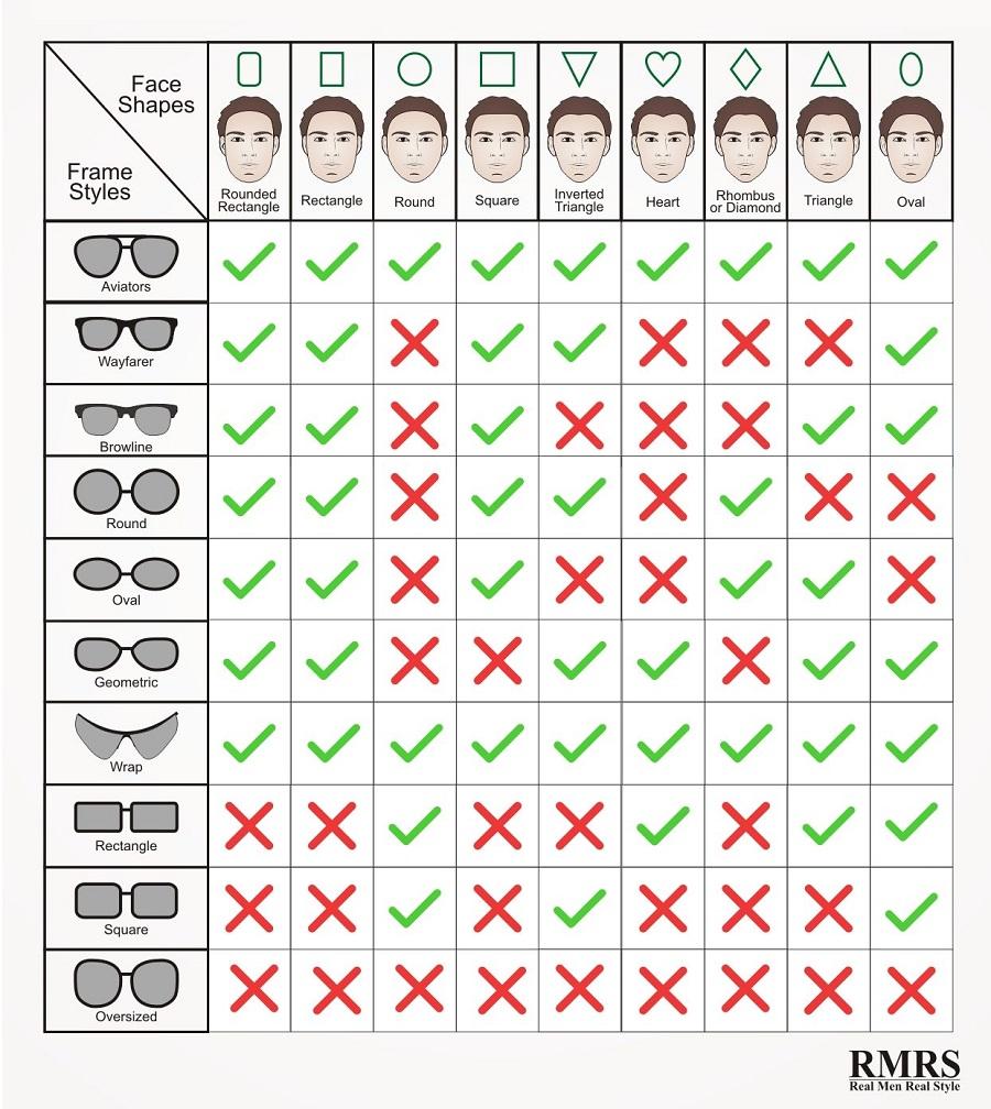 Choix des montures en fonction de la forme de son visage