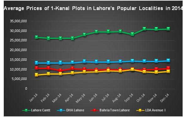Zameen.com Lahore Market Report